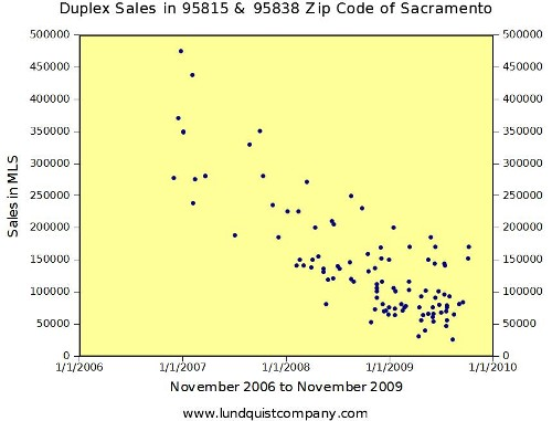 Duplex Sales in 95815 and 95838 Zip Code of Sacramento November 2006 to 2009 by Lundquist Appraisal