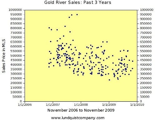 Gold River Sales 2006 to 2009 Trend Graph by Lundquist Apprasial Company
