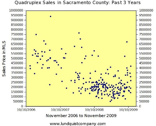 Quadruplex Fourplex Sales in Sacramento County November 2006 to November 2009 Trend Graph by Lundquist Appraisal