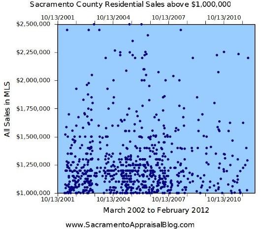 Million Dollar Sales under 2.5 million by Home Appraiser in Sacramento
