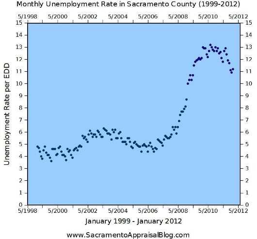 January 1999 to January 2012 Unemlpoyment Rates in Sacramento County