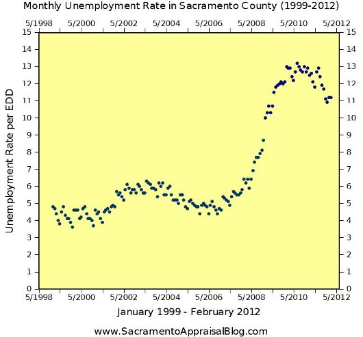 Unemployment rate in Sacramento County Graph 1999-2012 by Sacramento Home Appraiser