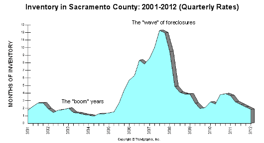 "Inventory in Sacramento County since 2011 - quarterly stastics used - graph by Trendgraphix - Text added by me (""boom"" and ""wave"")"