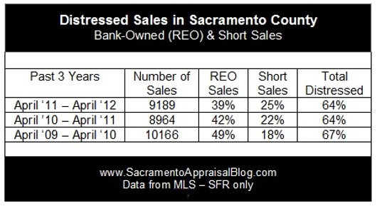Sacramento County distressed sales chart by Sacramento home appraiser blog