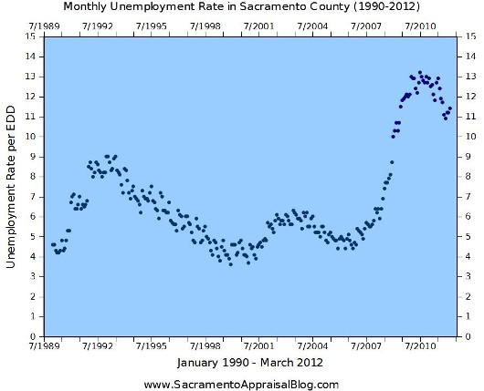 Unemployment Rate January 1990 to March 2012 Sacramento County - by Sacraemento Home Appraiser