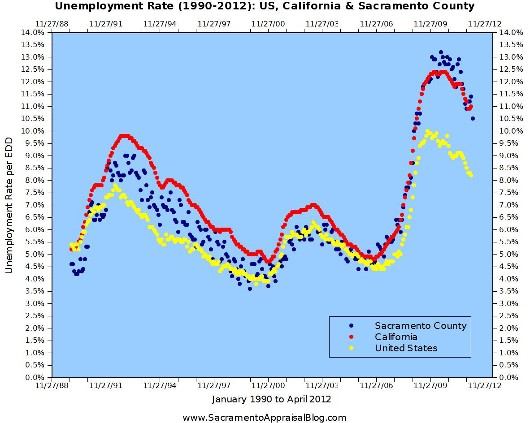 Unemployment Rate in United States California and Sacramento County - Graph by Sacramento Appraisal Blog - 530 pixels