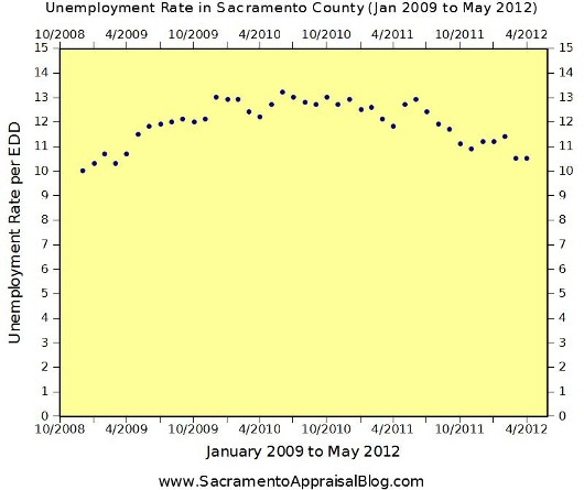 Unemployment in May 2012 in Sacramento County - Graph by Sacramento Appraisal Blog