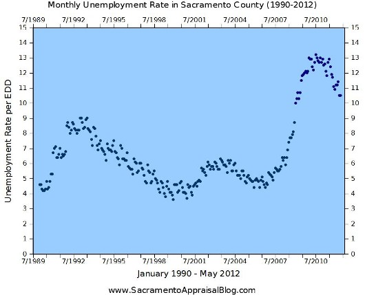 Unemployment in Sacramento County 1990-2012 - by Sacramento Appraisal Blog