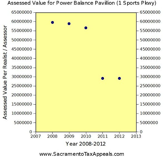 Property Taxes for Power Balance Pavillion 1 Sports Parkway Sacramento