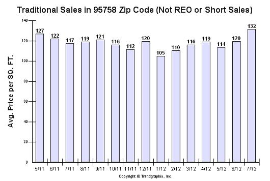 95758 zip code - all traditional sales - Sacramento Appraisal Blog