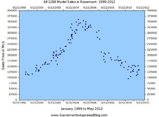 All 1288 Model Sales in Rosemont Neighborhood of Sacramento - Graph by Sacramento Appraiser 1999 to 2012
