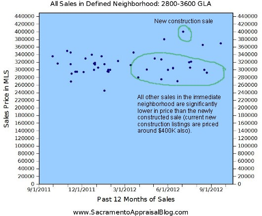 New construction sale vs all other sales in neighborhood