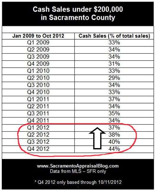Cash Sales under 200K in Sacramento County - by Sacramento Appraisal Blog