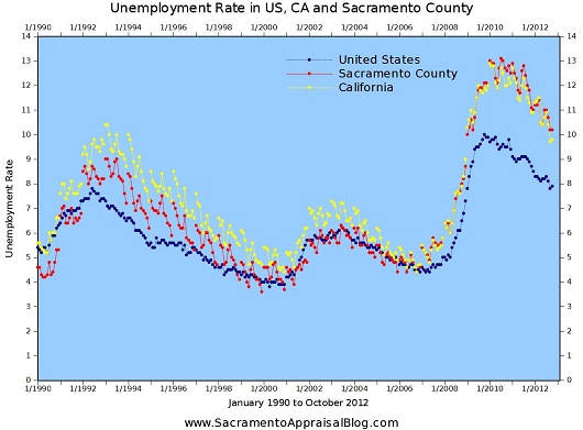 Sacramento County vs California vs United States National Unemployment Rate - 1990 to October 2012 - by Sacramento Appraisal Blog - 530 pixels