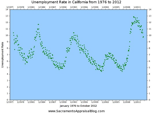State of California Unemployment Rate - 1976 to October 2012 - by Sacramento Appraisal Blog - 530 pixels