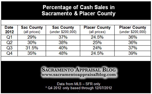 Cash in Sacramento County and Placer County - by Sacramento Appraisal Blog
