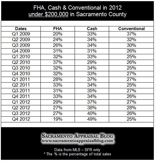 Cash FHA Conventional Sales in Sacramento County under 200K - by Sacramento Appraisal Blog