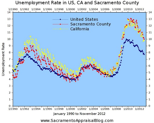 Unemployment rate in Sacramento County United States and California from 1990-2012 - by Sacramento Appraisal Blog