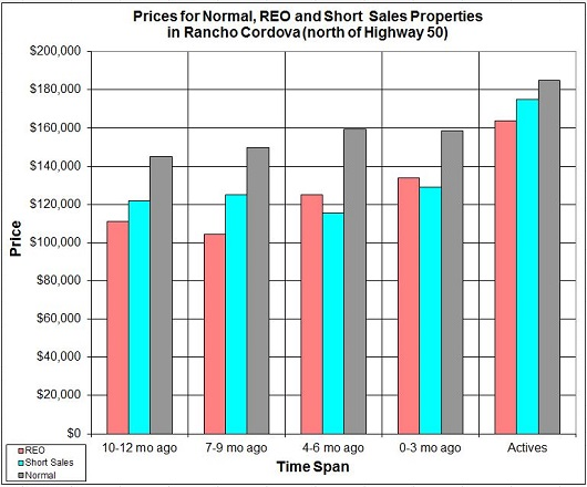 Price for REO SS and Normal - north of Highway 50 in Rancho Cordova - by Sacramento Appraisal Blog