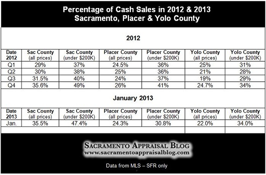 Sacramento Placer Yolo County Cash Stats January 2013 and 2012 - by Sacramento Appraisal Blog