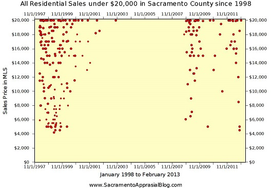 Sales under $20K in Sacramento County 1998 to 2013 - Graph by Sacramento Appraisal Blog