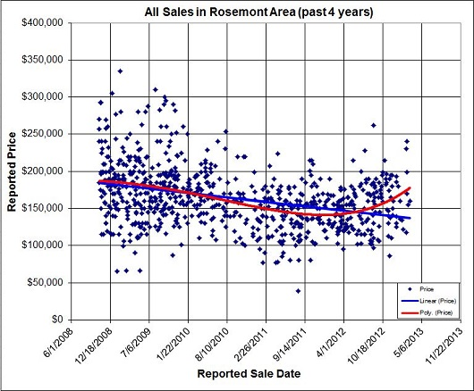All Sales in Rosemont Area - 2008 to 2013 - by Sacramento Appraisal Blog