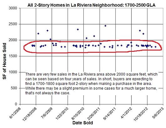 La Riviera Neighborhood Sacramento 2-story Sales - past 4 years - by Sacramento Appraisal Blog