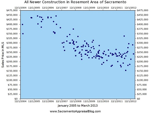 Rosemont Area Newer Construction - by Sacramento Appraisal Blog