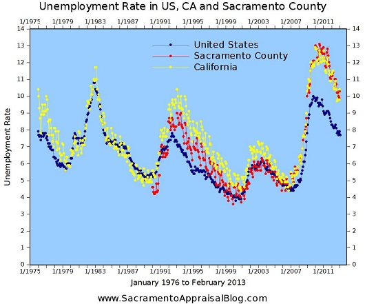 Sacramento California US unemloyment rates - graph by Sacramento Appraisal Blog