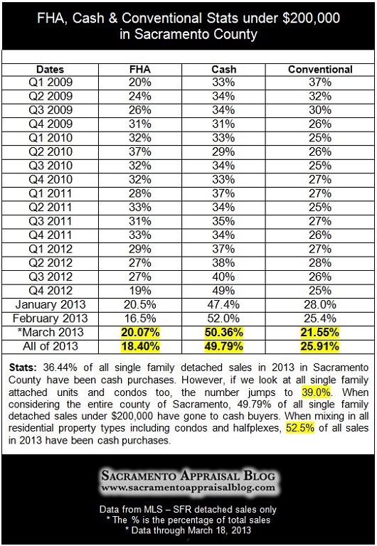 Sacramento real estate stats - by Sacramento Appraisal Blog