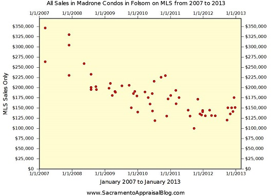 Sales in Madrone Condo Complex in Folsom - by Sacramento Appraisal Blog