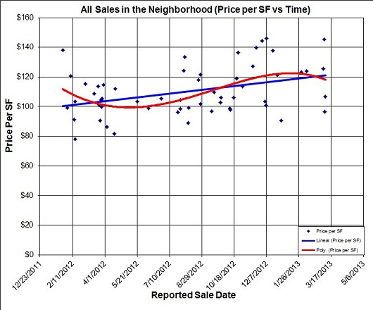 all price per sq ft in defined neighborhood - by sacramento appraisal blog