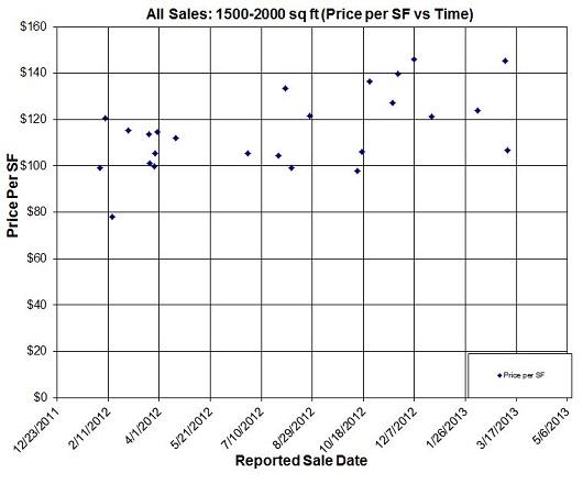 all sales price per sq ft 1500-2000 GLA - by sacramento appraisal blog
