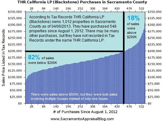Blackstone Purchases in Sacramento County - Graph by Sacramento Appraisal Blog