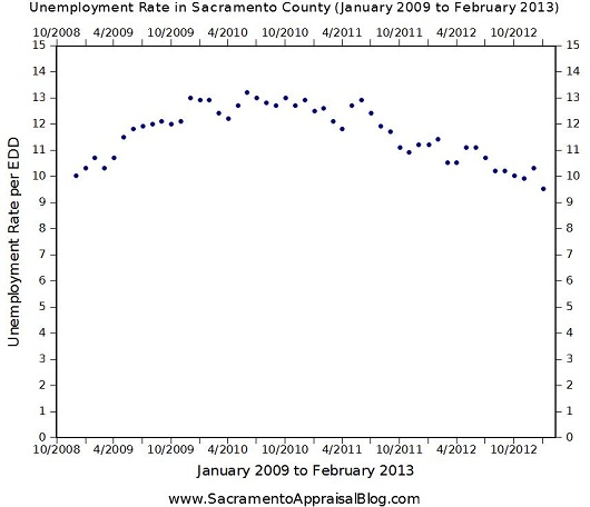 February 2013 unemployment Sacramento County - graph by Sacramento Appraisal Blog