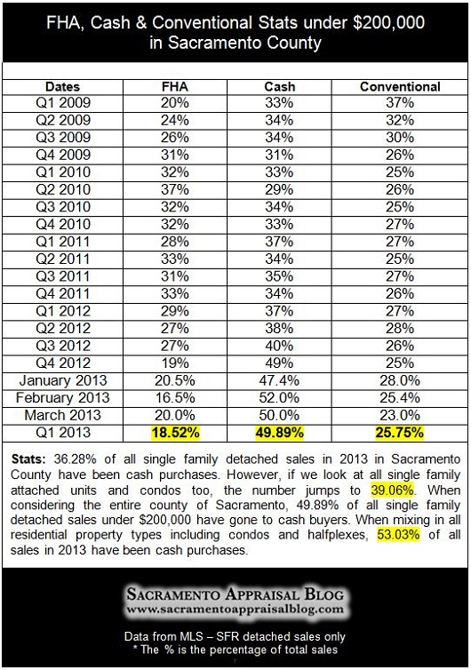 Q1 Sacramento real estate stats - cash conventional fha - by Sacramento Appraisal Blog