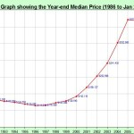 Brian McMartin Graph 27-year median price graph in Sacramento County