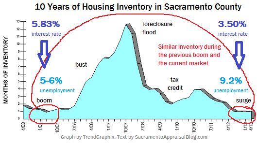 Inventory in Sacramento County and Trends for past 10 years - Sacramento Appraisal Blog