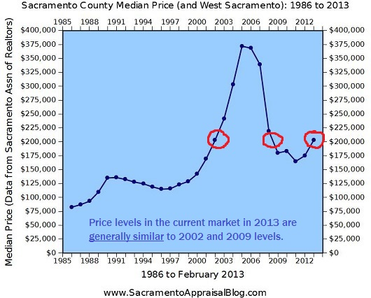 Median-Price-Figures-Sacramento-County-530