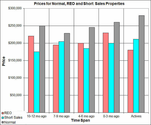 College Glen REO Short Sale and Normal Sales - by Sacramento Appraisal Blog