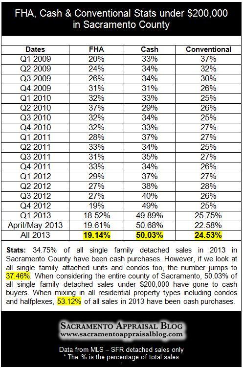 cash fha conventional stats in 2013 Sacramento real estate market - by Sacramento Appraisal Blog