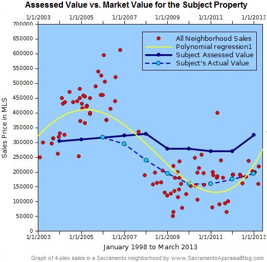 Assessed value vs Market Value of a 4-plex - by Sacramento Appraisal Blog