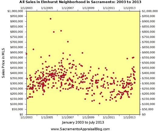 Elmhurst Neighborhood Sales - by Sacramento Appraisal Blog