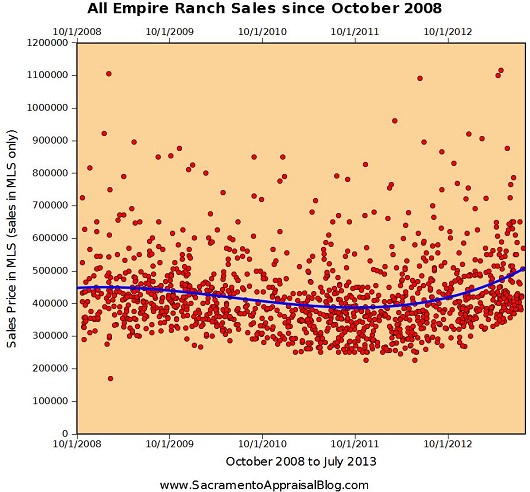 Folsom Empire Ranch Sales - by Sacramento Appraisal Blog