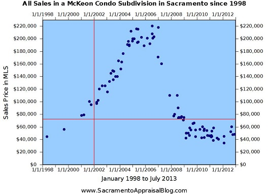 McKeon Sales in Subject Sudivision - by Sacramento Appraisal Blog