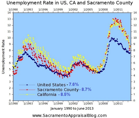 Unemployment Rate June 2013 - Sacramento County - California - United States - by Sacramento Appraisal Blog