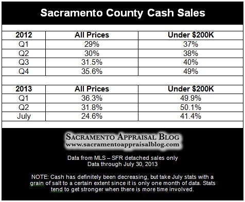 Cash sales in Sacramento County through July 2013 - by Sacramento Appraisal Blog