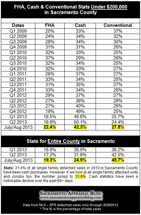 FHA cash and conventional stats for Sacramento County - by Sacramento Appraisal Blog