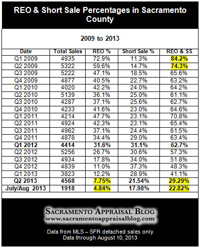 Foreclosures and Short Sales in Sacramento County Chart - by Sacramento Appraisal Blog