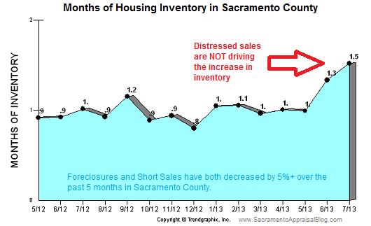 Inventory in Sacramento County - Graph by TrendGraphix